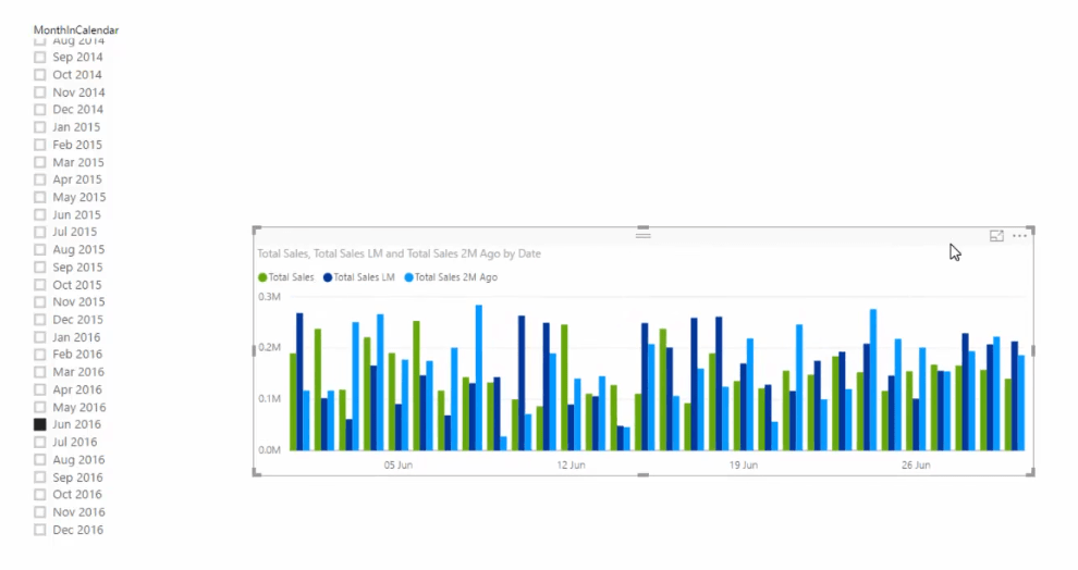 clustered column chart does not show trends