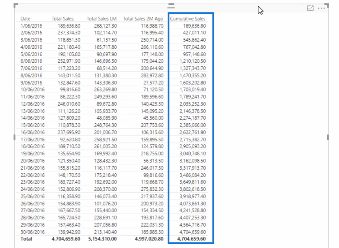 cumulative sales column in power bi table