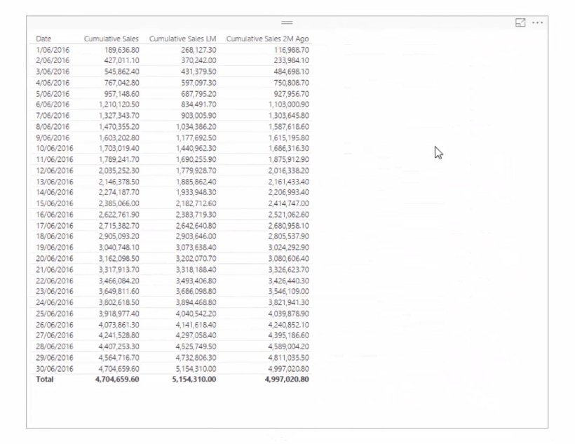 table with cumulative sales columns in power bi