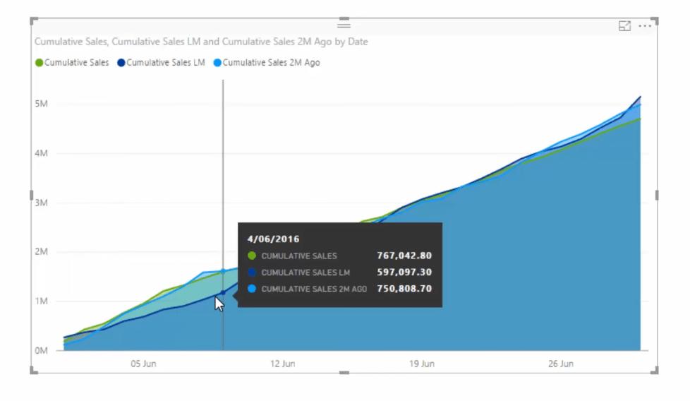 cumulative sales chart in power bi