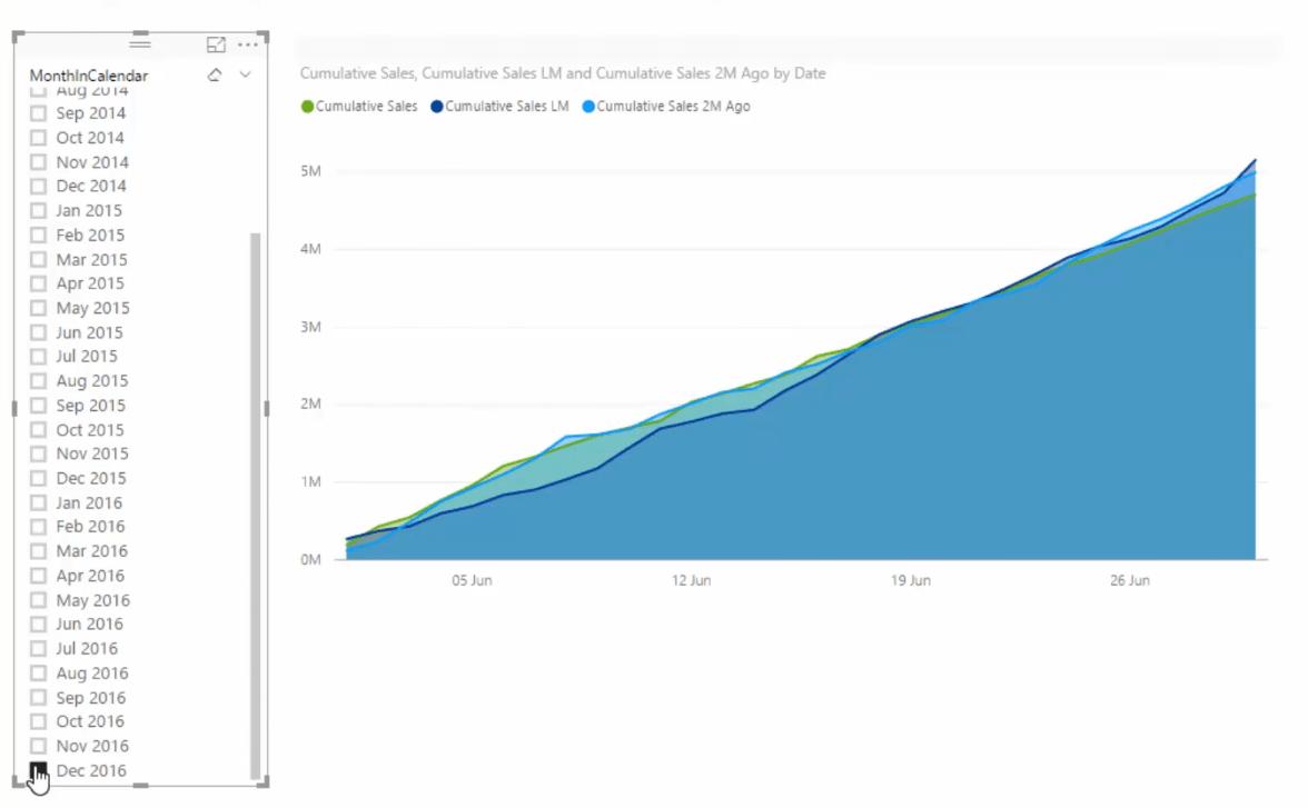 dynamic cumulative sales chart in power bi