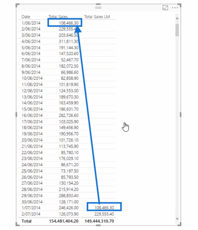 total sales last month column