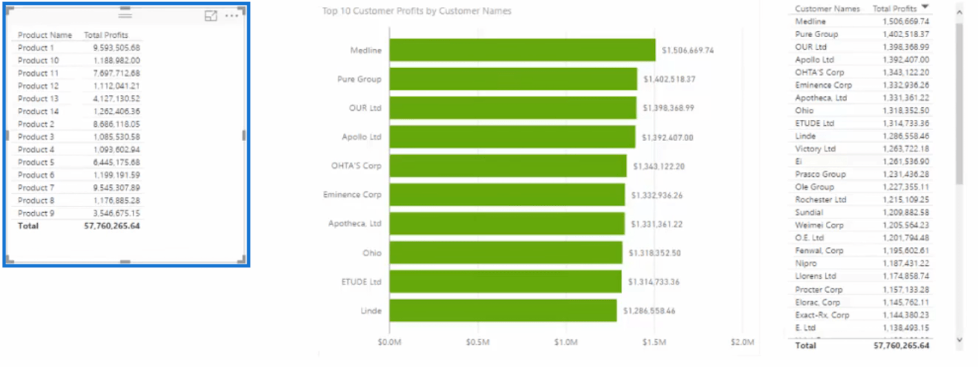 product name with total profits table to create dynamic visuals based on ranking in power bi