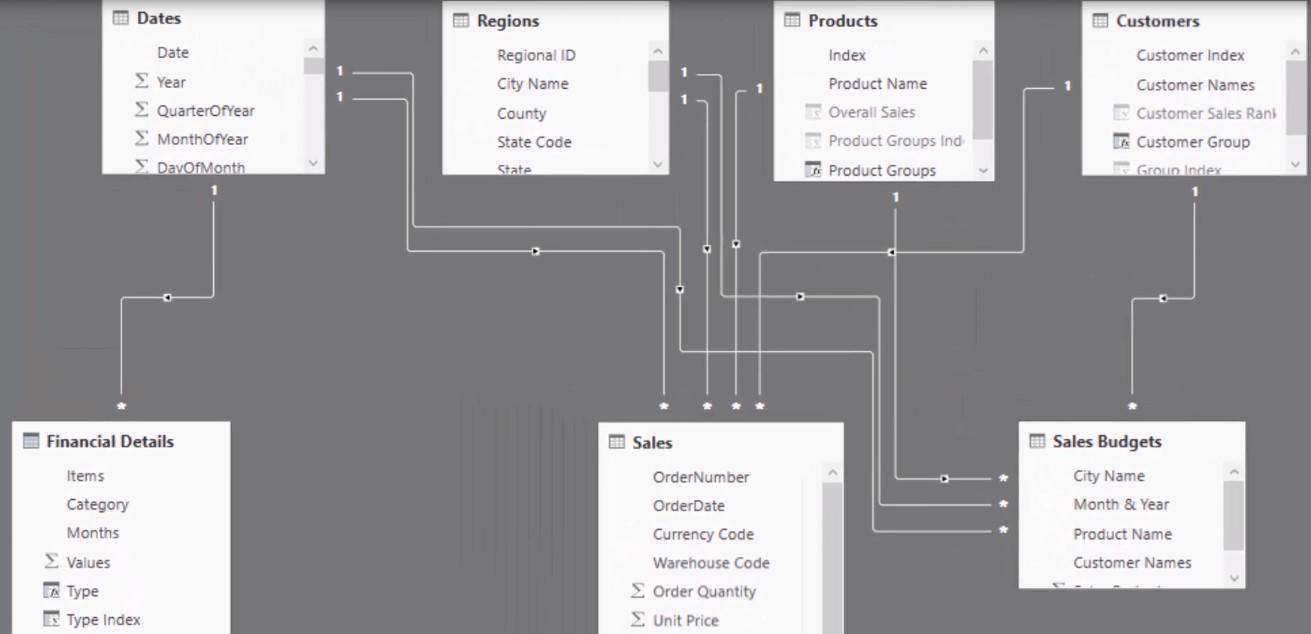 Power BI data modelling