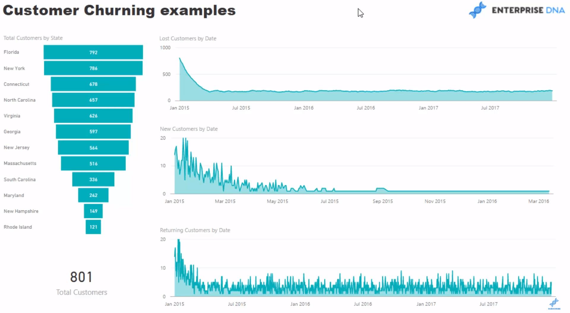 Customer Churning Examples in Power BI using DAX