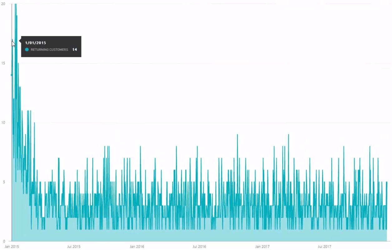 Returning Customer in Power BI with DAX Visualization