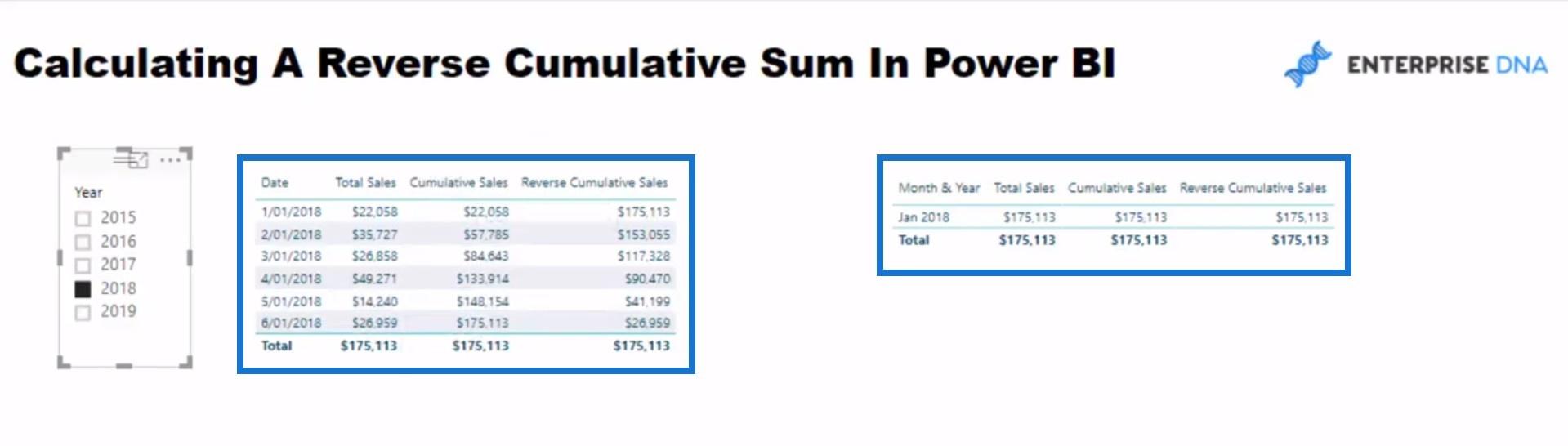 Results of calculating Cumulative total in Power BI DAX pattern