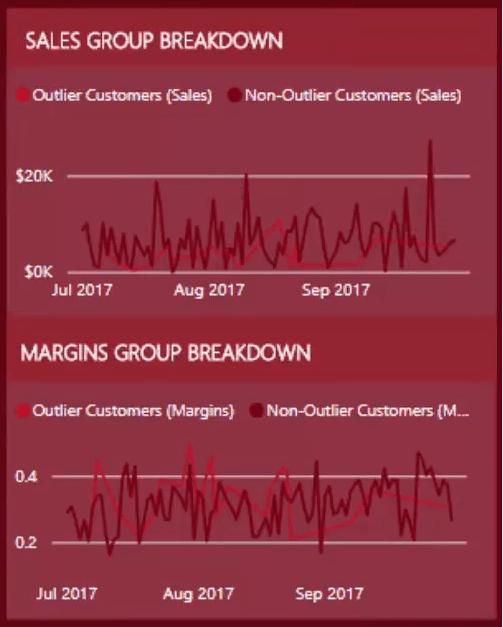 data outliers in power bi