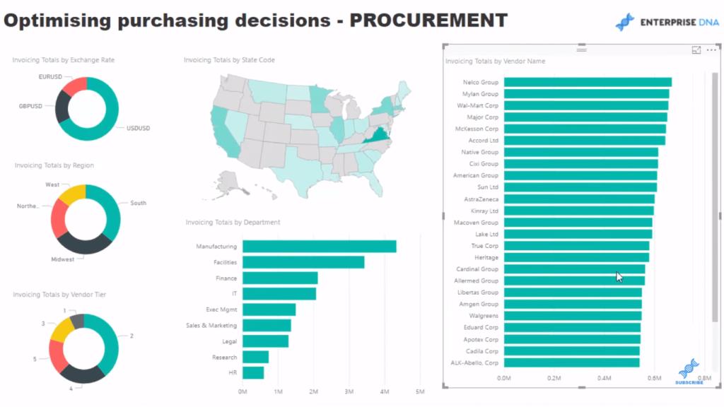 procurement analysis