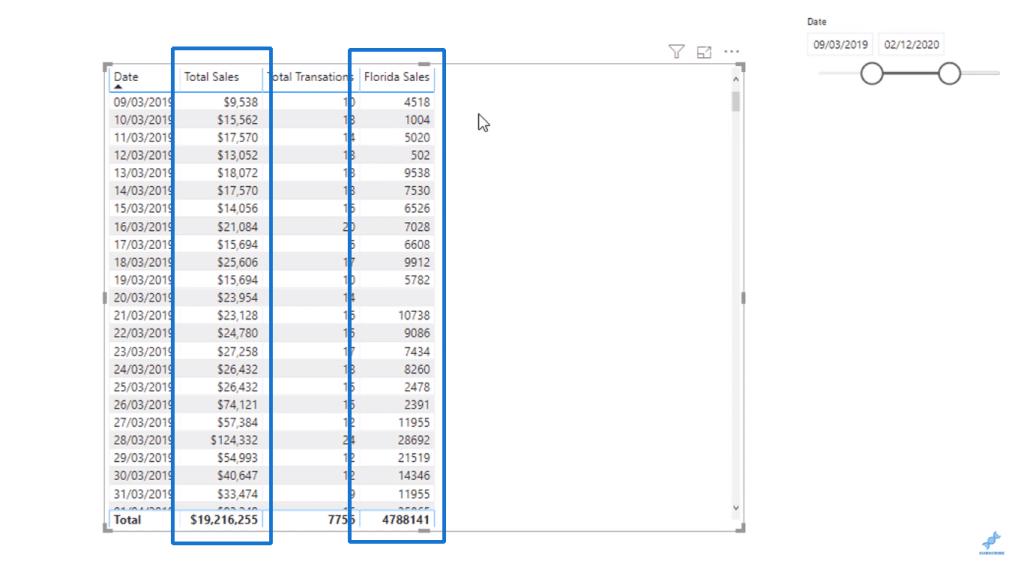 Total Sales vs Florida Sales