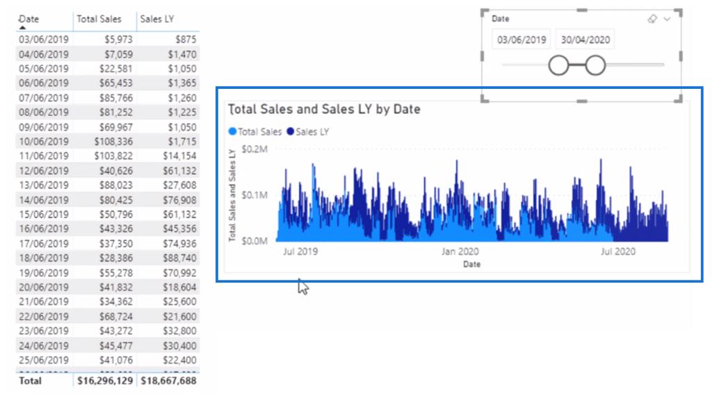 Visualizing total sales versus total sales last year