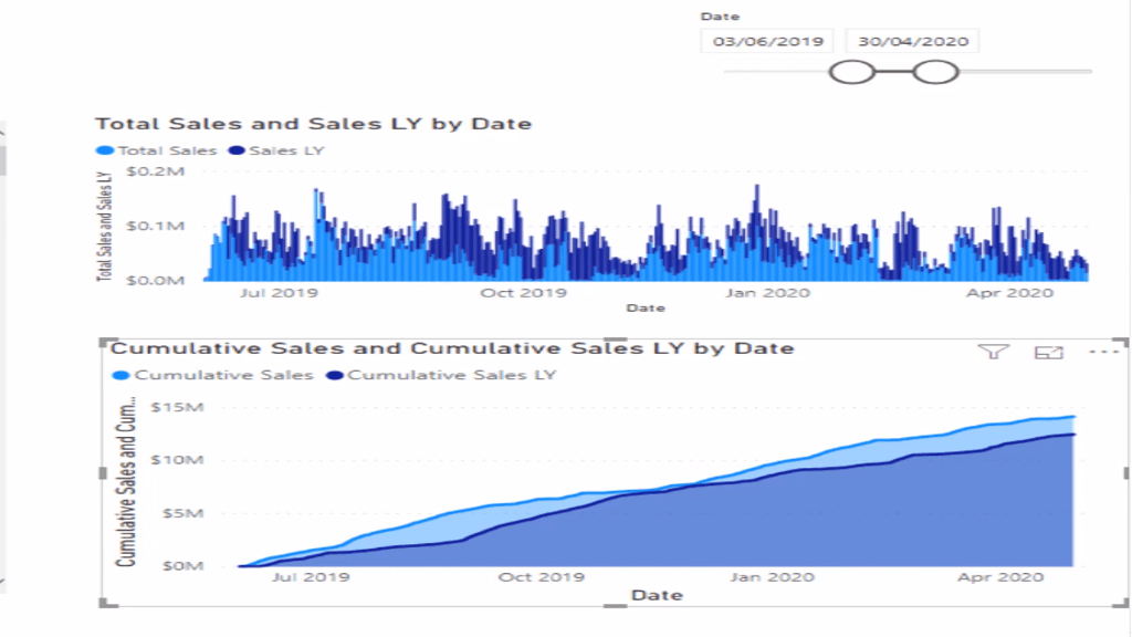 Comparing visualizations of total sales with and without the use of DAX patterns