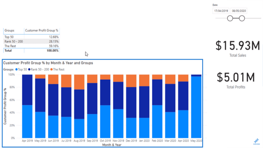 A bar graph showing which customer group brings in the most profit per month