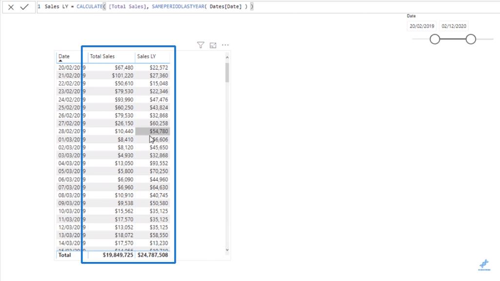 Total Sales vs Sales LY - Power BI CALCULATE