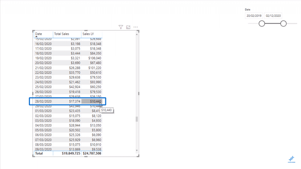 Showing the date 28/02/2020 - Power BI CALCULATE
