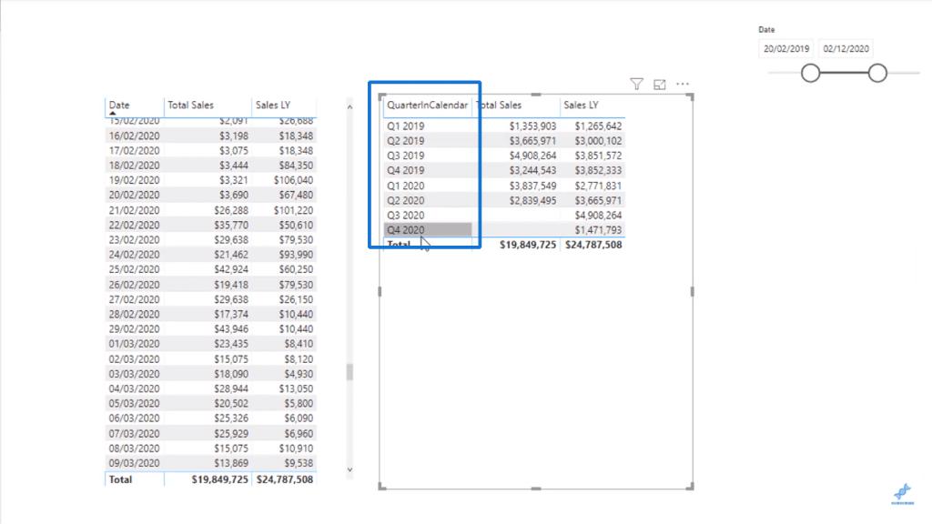 Result of sorting QuarterInCalendar column