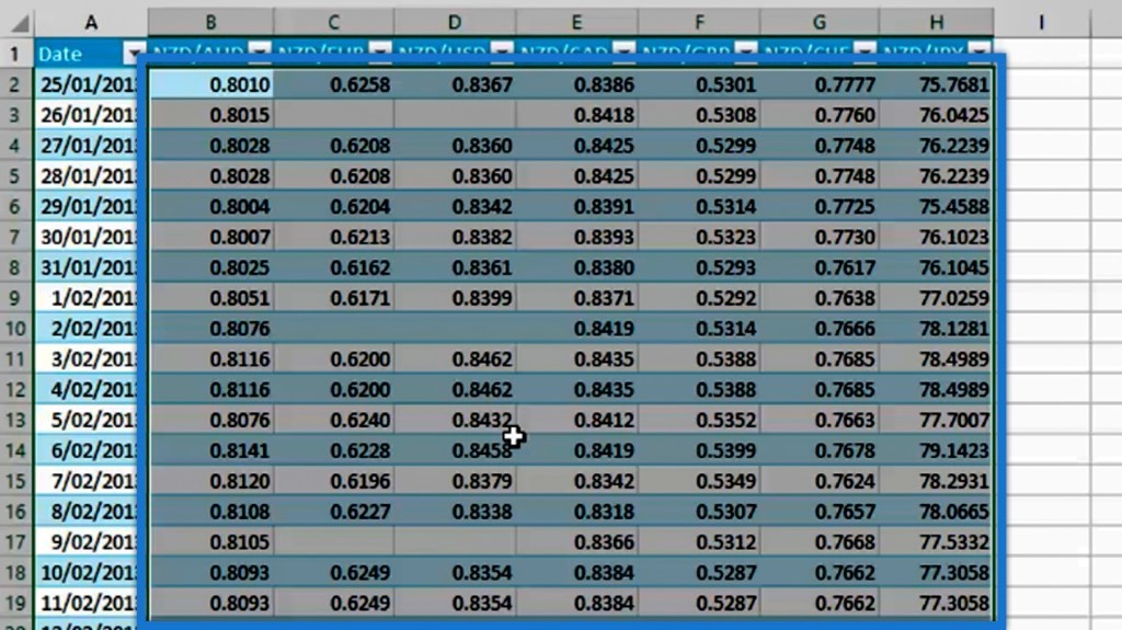 Exchange Rates table for unpivoting columns in Power BI