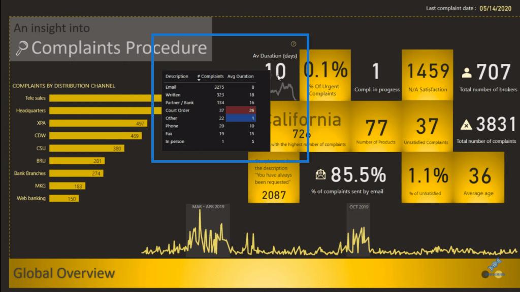 power bi reports design