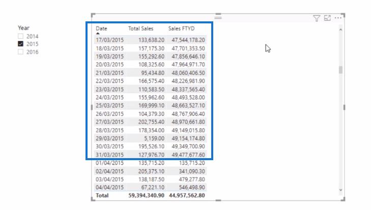 power bi financial year to date