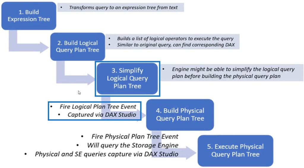 DAX query in Power BI