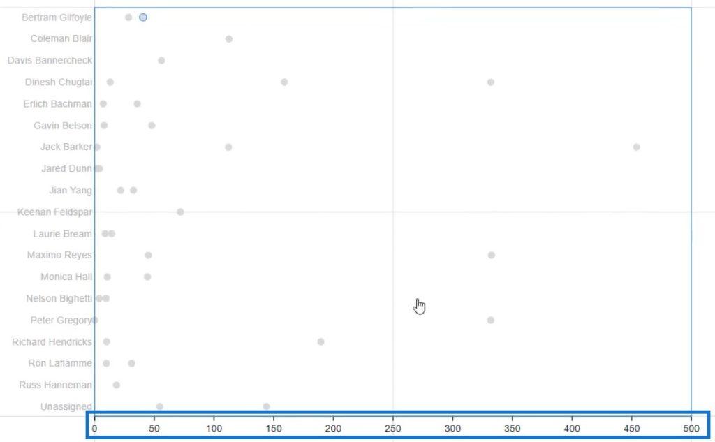 Dumbbell Chart
